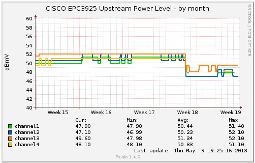 CISCO EPC3925 Upstream Power Level - by month